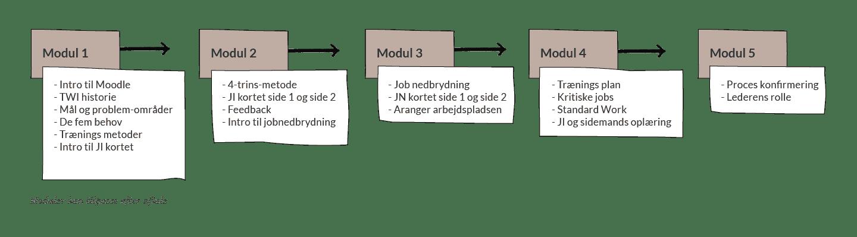 TWI Jobinstruktion Online - indhold og moduler